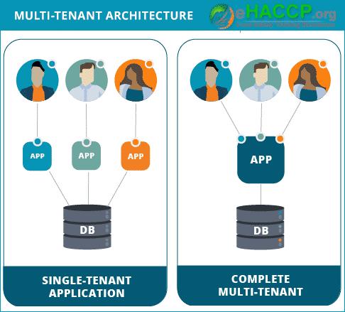eHACCP's multi-tenancy solution